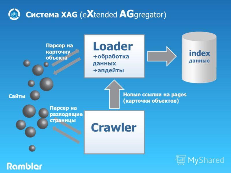 Система XAG (e X tended AG gregator) Crawler Loader +обработка данных +апдейты index данные Новые ссылки на pages (карточки объектов) Парсер на карточку объекта Сайты Парсер на разводящие страницы