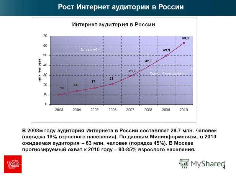 4 В 2008м году аудитория Интернета в России составляет 28.7 млн. человек (порядка 19% взрослого населения). По данным Мининформсвязи, в 2010 ожидаемая аудитория – 63 млн. человек (порядка 45%). В Москве прогнозируемый охват к 2010 году – 80-85% взрос