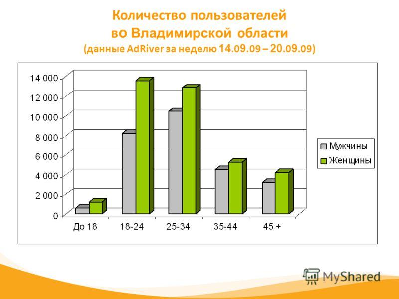 Количество пользователей в о Владимирской области (данные AdRiver за неделю 14.0 9. 09 – 20.0 9.09)