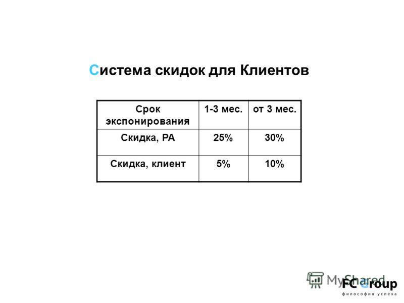 Система скидок для Клиентов Срок экспонирования 1-3 мес.от 3 мес. Скидка, РА25%30% Скидка, клиент5%5%10%10%