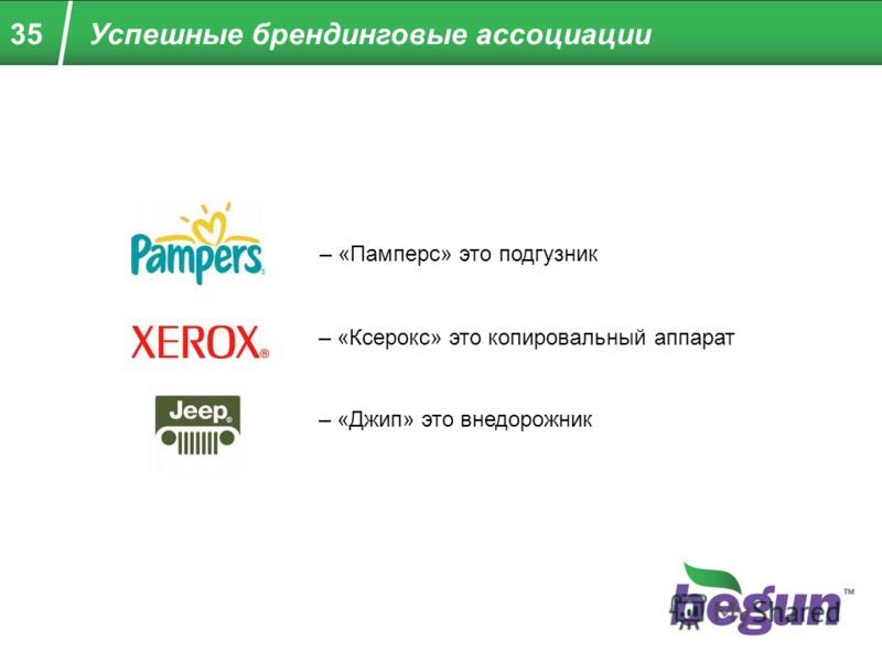 35Успешные брендинговые ассоциации – «Памперс» это подгузник – «Ксерокс» это копировальный аппарат – «Джип» это внедорожник