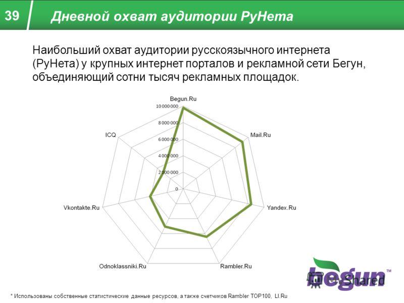 39 Дневной охват аудитории РуНета * Использованы собственные статистические данные ресурсов, а также счетчиков Rambler TOP100, LI.Ru Наибольший охват аудитории русскоязычного интернета (РуНета) у крупных интернет порталов и рекламной сети Бегун, объе