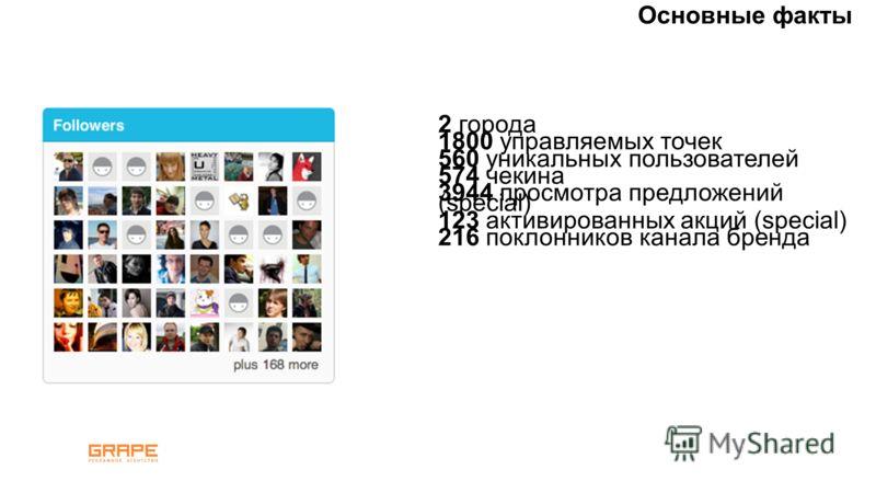 2 города 1800 управляемых точек 560 уникальных пользователей 574 чекина 3944 просмотра предложений (special) 123 активированных акций (special) 216 поклонников канала бренда Основные факты