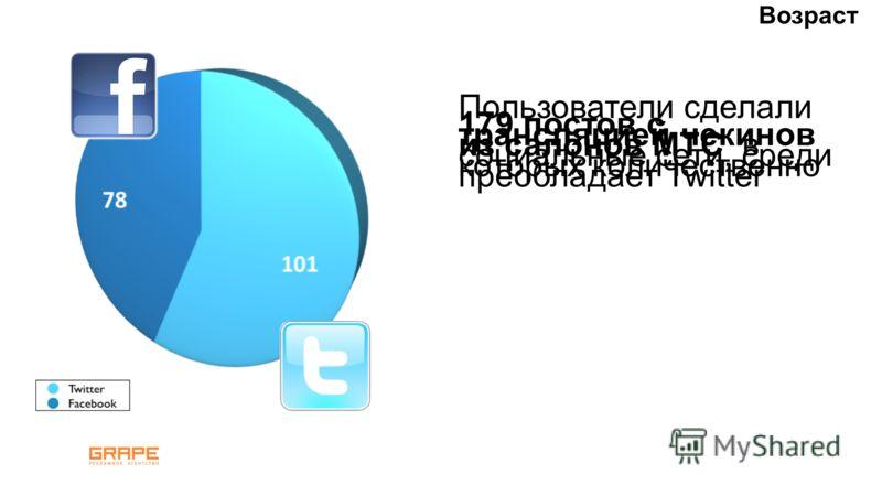 Пользователи сделали 179 постов с трансляцией чекинов из салонов МТС в социальные сети, среди которых количественно преобладает Twitter Возраст