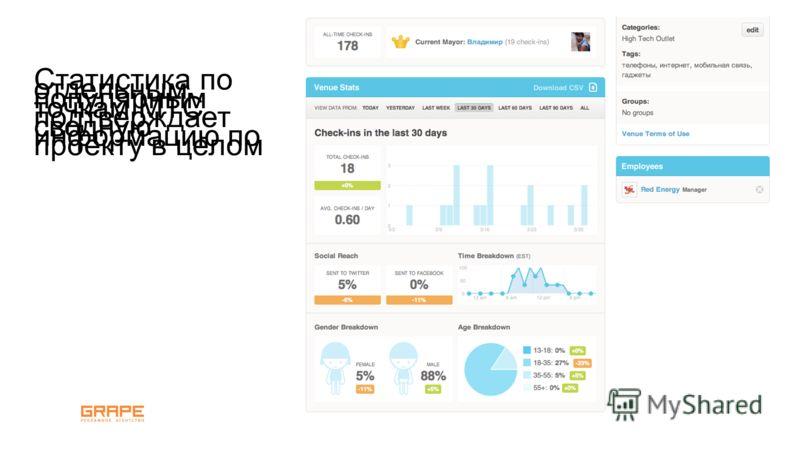 Статистика по отдельным популярным точкам МТС подтверждает сводную информацию по проекту в целом