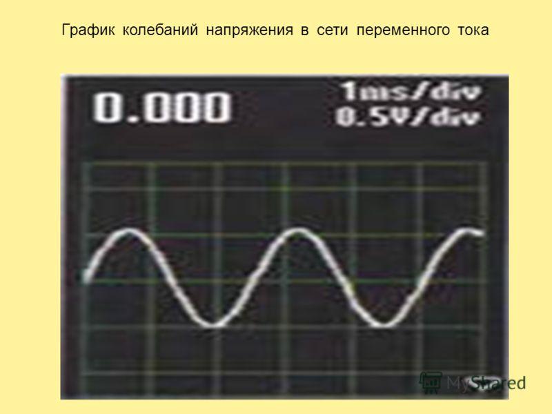 График колебаний напряжения в сети переменного тока