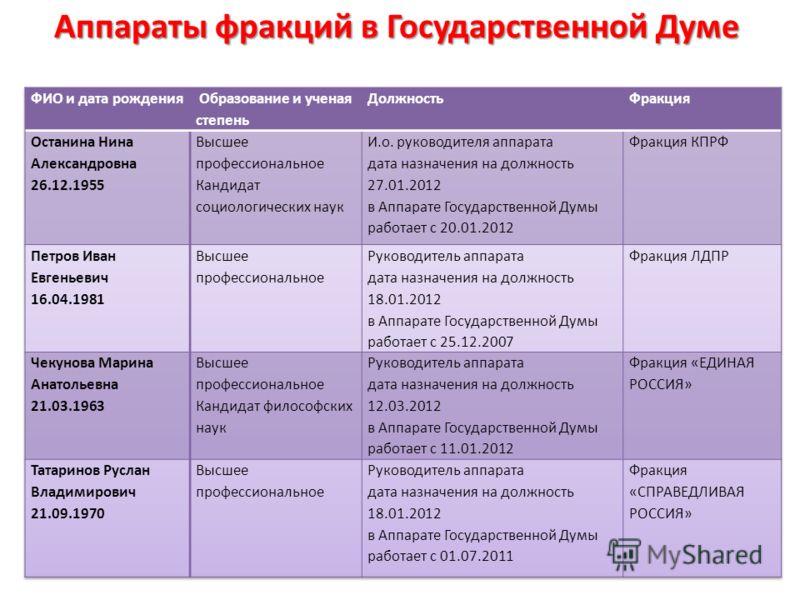 Аппараты фракций в Государственной Думе