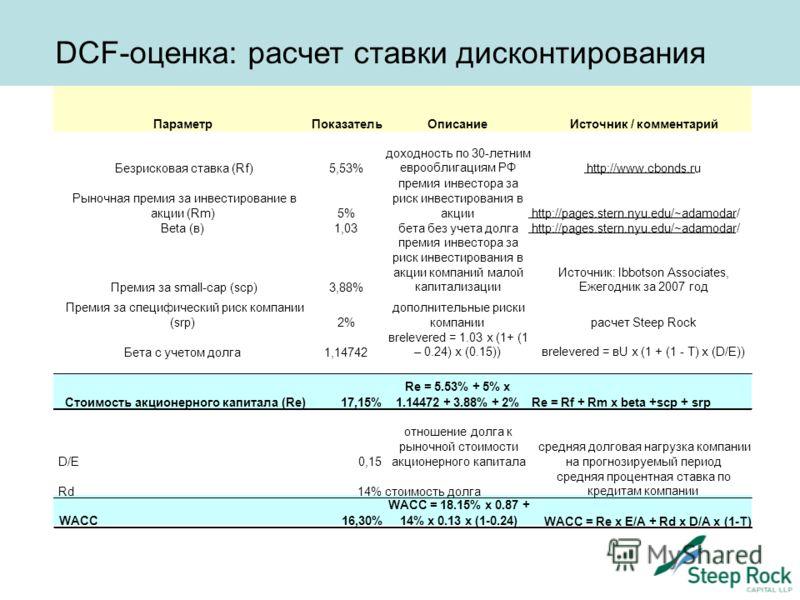 DCF-оценка: расчет ставки дисконтирования WACC16,30% 14% x 0.13 x (1-0.24) WACC = Re x E/A + Rd x D/A x (1-T) ПараметрПоказательОписаниеИсточник / комментарий Безрисковая ставка (Rf)5,53% доходность по 30-летним еврооблигациям РФ http://www.cbonds.ru