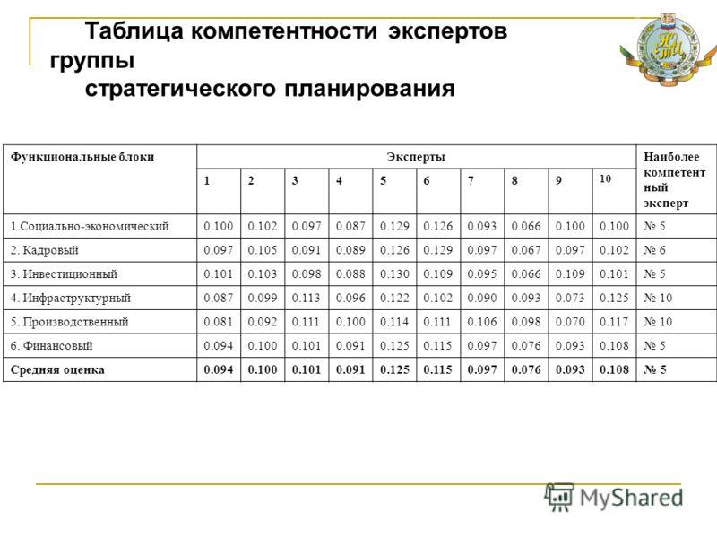 Таблица компетентности экспертов группы стратегического планирования Функциональные блокиЭкспертыНаиболее компетент ный эксперт 123456789 1010 1.Социально-экономический0.1000.1020.0970.0870.1290.1260.0930.0660.100 5 2. Кадровый0.0970.1050.0910.0890.1