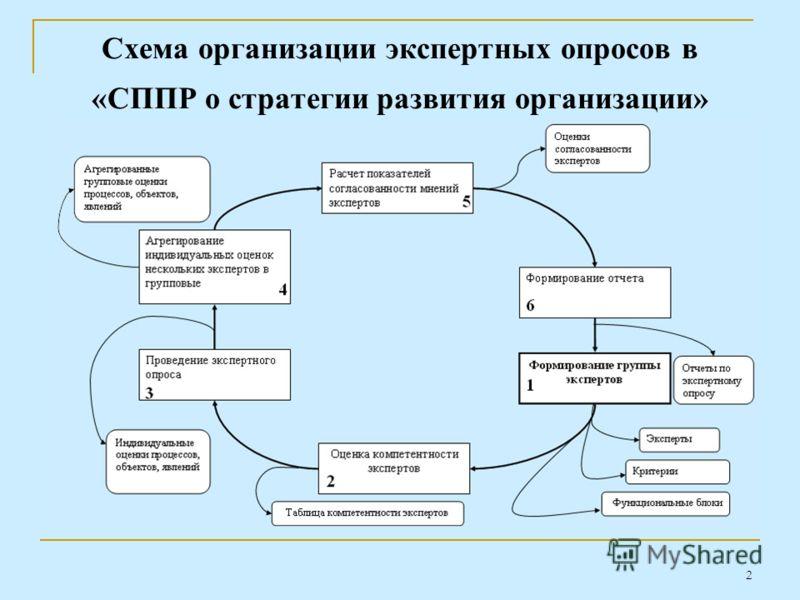 2 Схема организации экспертных опросов в «СППР о стратегии развития организации»