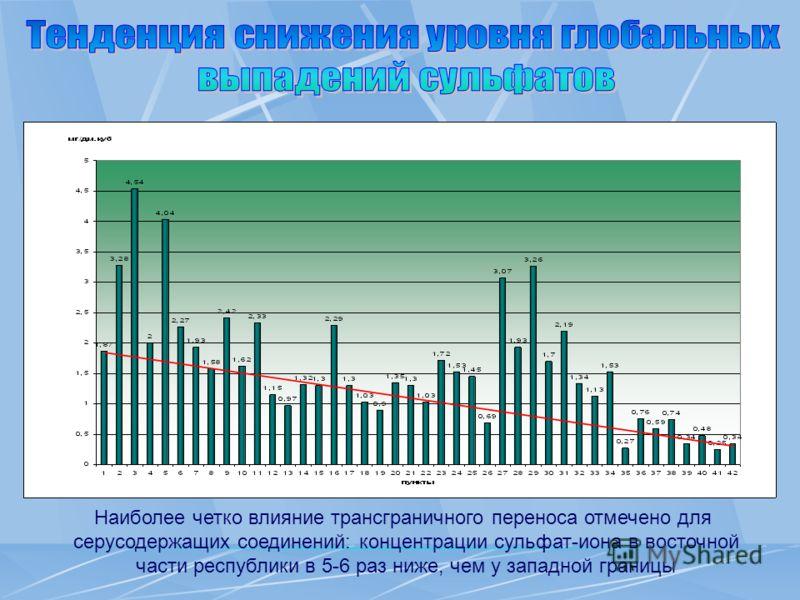 Наиболее четко влияние трансграничного переноса отмечено для серусодержащих соединений: концентрации сульфат-иона в восточной части республики в 5-6 раз ниже, чем у западной границы