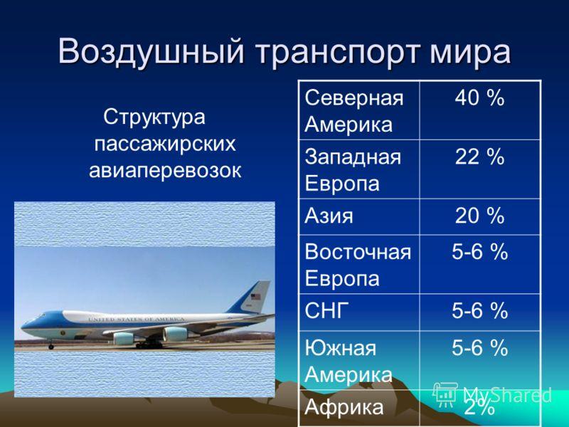 Структура пассажирских авиаперевозок Северная Америка 40 % Западная Европа 22 % Азия20 % Восточная Европа 5-6 % СНГ5-6 % Южная Америка 5-6 % Африка2%