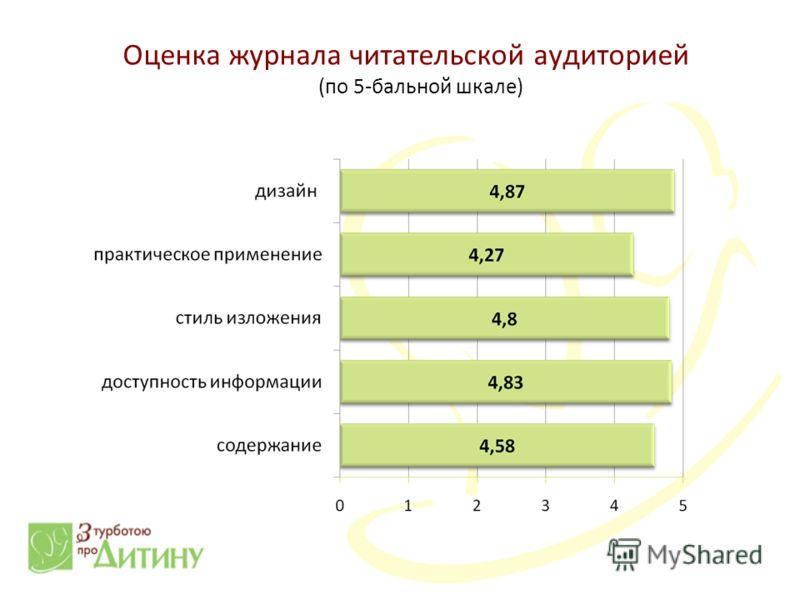 Оценка журнала читательской аудиторией (по 5-бальной шкале)