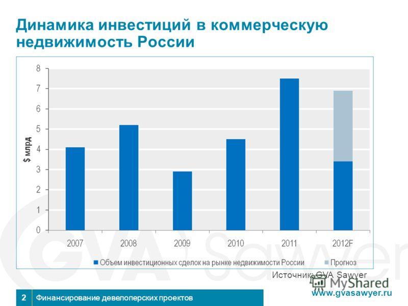 www.gvasawyer.ru Финансирование девелоперских проектов2 Динамика инвестиций в коммерческую недвижимость России Источник: GVA Sawyer