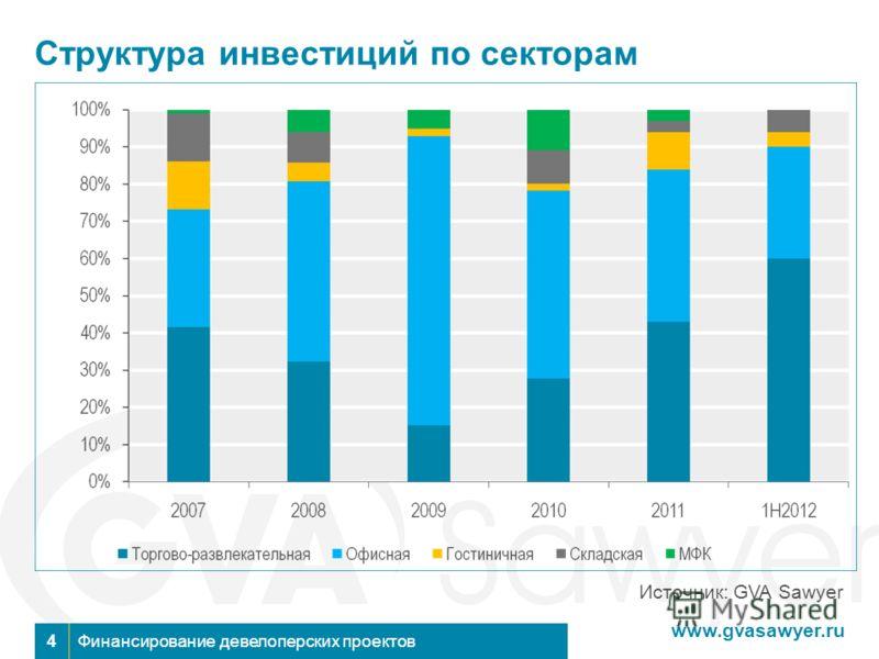 www.gvasawyer.ru Финансирование девелоперских проектов4 Структура инвестиций по секторам Источник: GVA Sawyer
