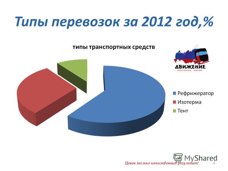 Типы перевозок за 2012 год,% Ценен только качественный результат! 4