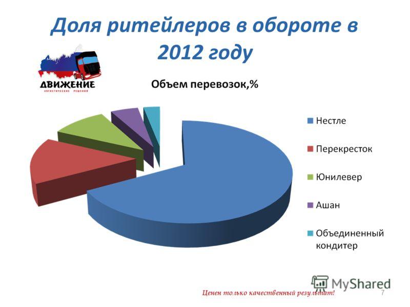 Доля ритейлеров в обороте в 2012 году Ценен только качественный результат! 7