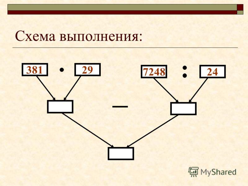 Числовое выражение: 381 29 – 7248 : 24 Программа вычислений: 1) Умножить 381 на 29 2) Разделить 7248 на 24 3) От результата выполнения команды 1 отнять результат выполнения команды 2.