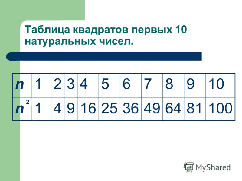 Произведение n на n называют квадратом числа n и обозначают n 2