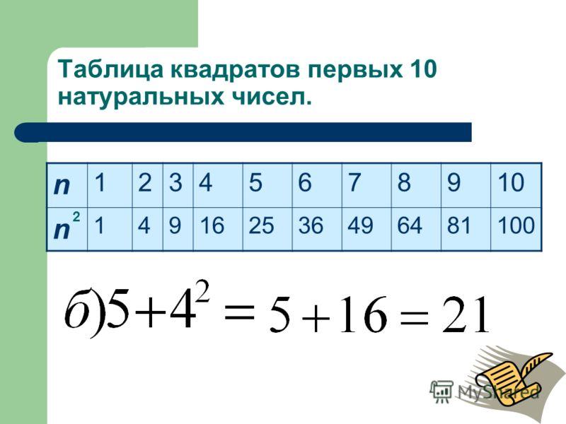 Таблица квадратов первых 10 натуральных чисел. n 12345678910 n 149162536496481100 2 Стр. 100 657