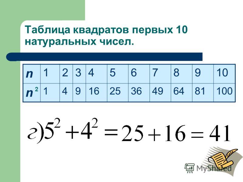 Таблица квадратов первых 10 натуральных чисел. n 12345678910 n 149162536496481100 2