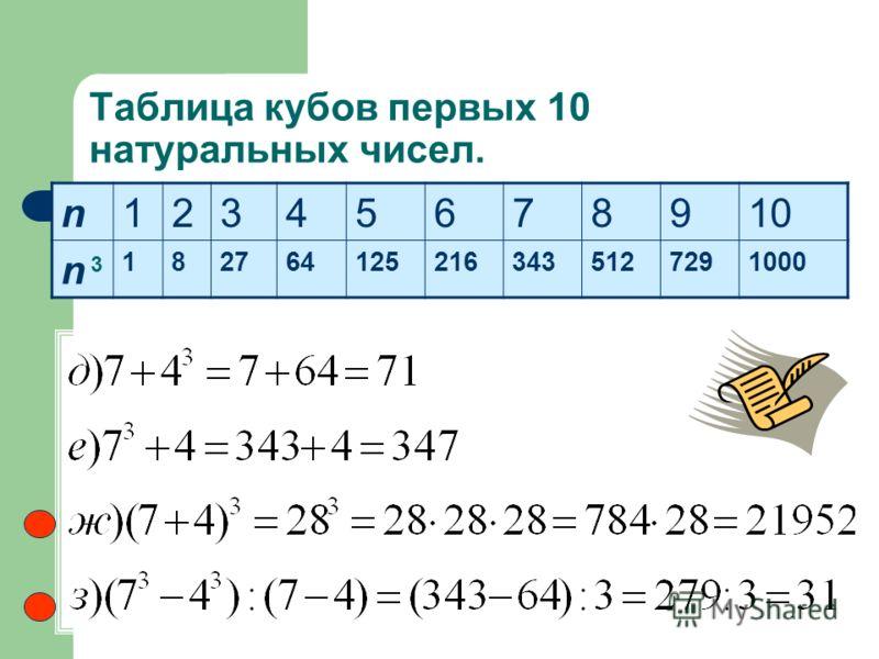 Таблица кубов первых 10 натуральных чисел. n12345678910 n 1827641252163435127291000 3 Стр. 100 657 (2 столбик самостояте льно)