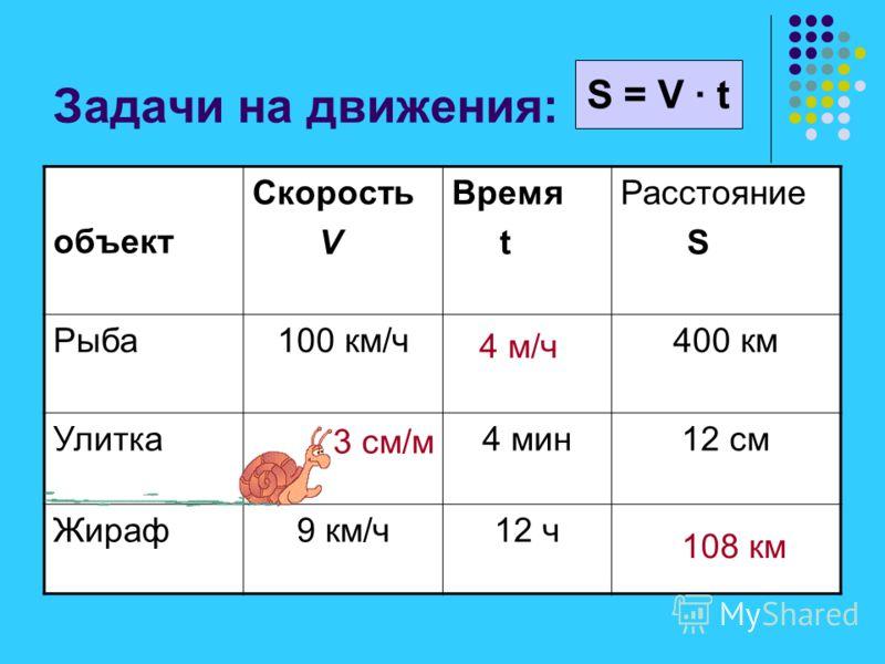 Решение: S = 24 км t = 4 ч Получим уравнение: 24 = V · 4 24 = 4 V 4 V = 24 V = 24 : 4 V = 6 Ответ: 6 км/ч. S = V · t
