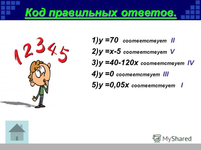Код правильных ответов. 1)у =70 соответствует II 2)у =x-5 соответствует V 3)у =40-120x соответствует IV 4)у =0 соответствует III 5)у =0,05x соответствует I
