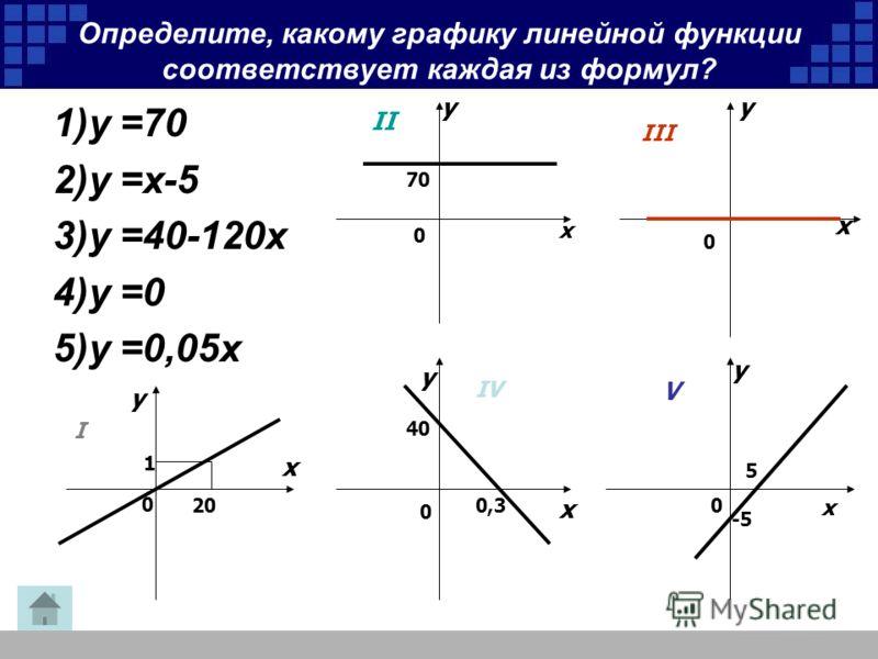 Определите, какому графику линейной функции соответствует каждая из формул? 1)у =70 2)у =x-5 3)у =40-120x 4)у =0 5)у =0,05x 20 1 x y 0 I II III IV V 0 x y 70 x y 0 x y 0 40 0,3 x y 0 5 -5