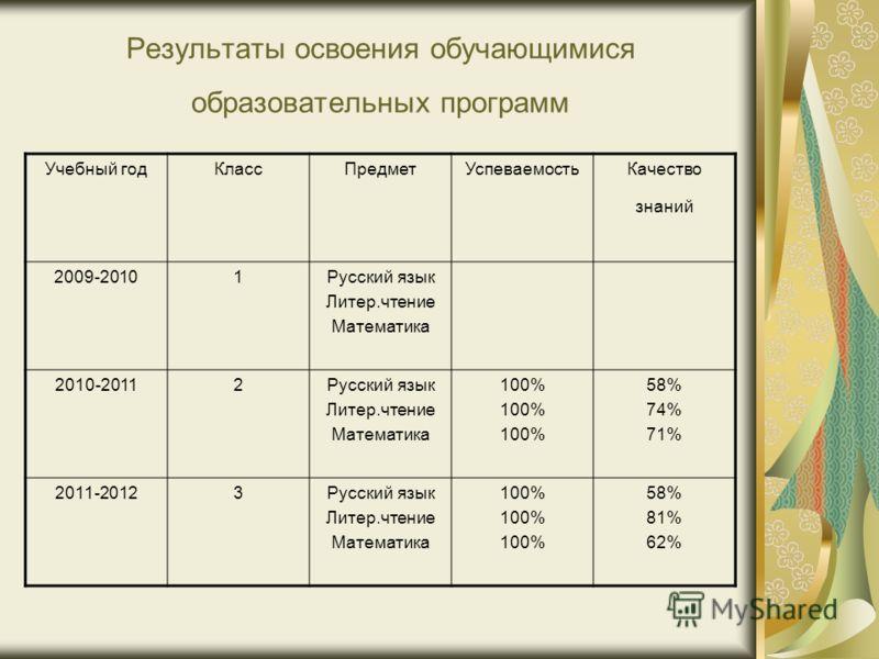 Результаты освоения обучающимися образовательных программ Учебный годКлассПредметУспеваемостьКачество знаний 2009-20101Русский язык Литер.чтение Математика 2010-20112Русский язык Литер.чтение Математика 100% 58% 74% 71% 2011-20123Русский язык Литер.ч