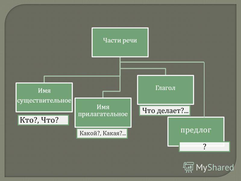 Части речи Имя существительное Кто ?, Что ? Имя прилагательное Какой ?, Какая ?... Глагол Что делает ?... предлог ?