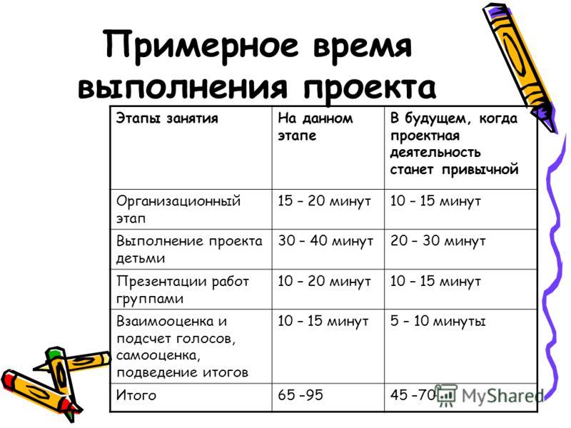 Примерное время выполнения проекта Этапы занятияНа данном этапе В будущем, когда проектная деятельность станет привычной Организационный этап 15 – 20 минут10 – 15 минут Выполнение проекта детьми 30 – 40 минут20 – 30 минут Презентации работ группами 1