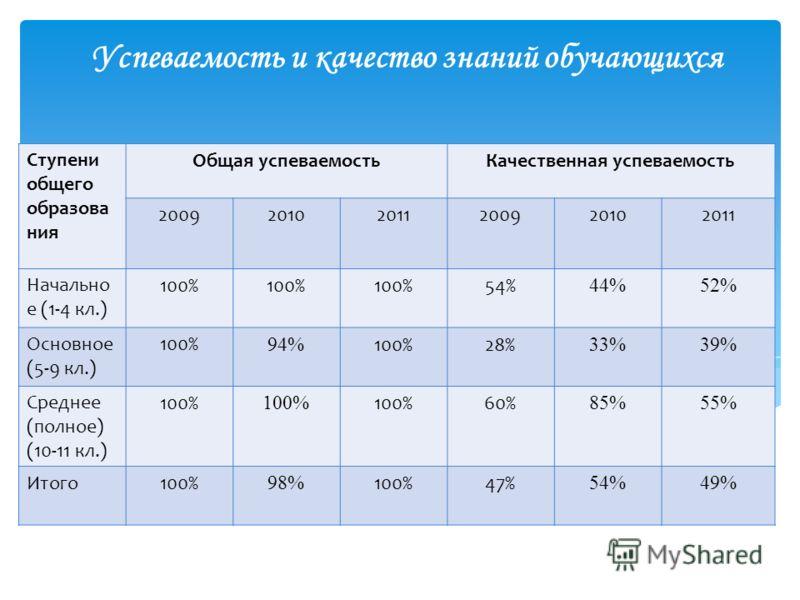 Успеваемость и качество знаний обучающихся Ступени общего образова ния Общая успеваемостьКачественная успеваемость 200920102011200920102011 Начально е (1-4 кл.) 100% 54% 44%52% Основное (5-9 кл.) 100% 94% 100%28% 33%39% Среднее (полное) (10-11 кл.) 1