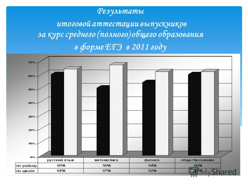 Результаты итоговой аттестации выпускников за курс среднего (полного) общего образования в форме ЕГЭ в 2011 году