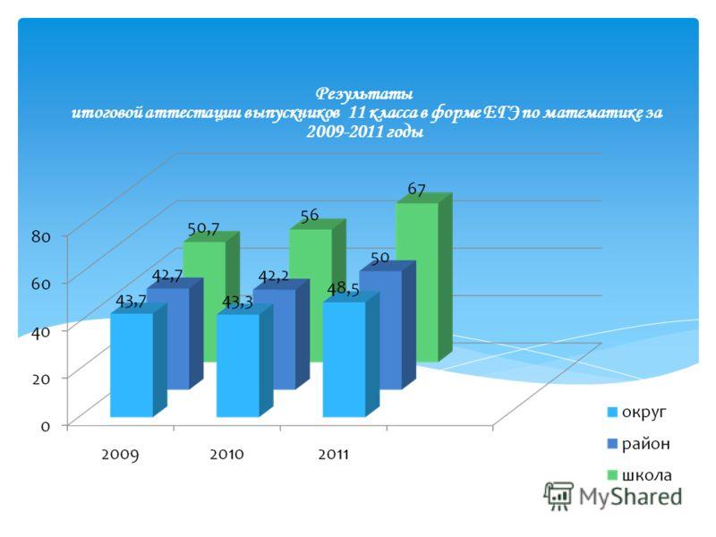 Результаты итоговой аттестации выпускников 11 класса в форме ЕГЭ по математике за 2009-2011 годы