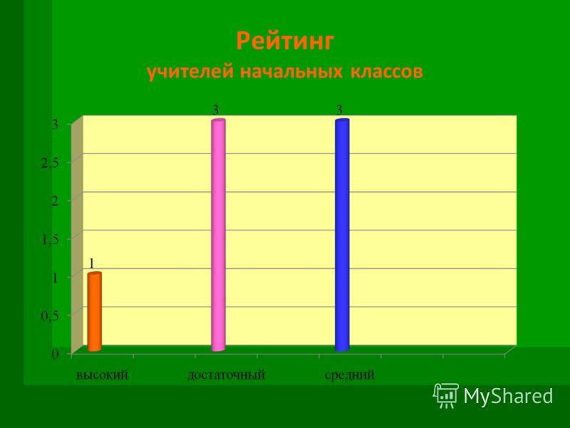 Рейтинг учителей начальных классов