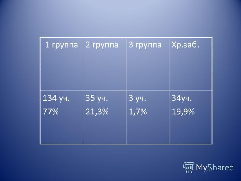 1 группа2 группа3 группаХр.заб. 134 уч. 77% 35 уч. 21,3% 3 уч. 1,7% 34уч. 19,9%