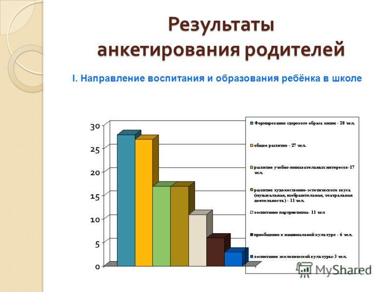 Результаты анкетирования родителей I. Направление воспитания и образования ребёнка в школе