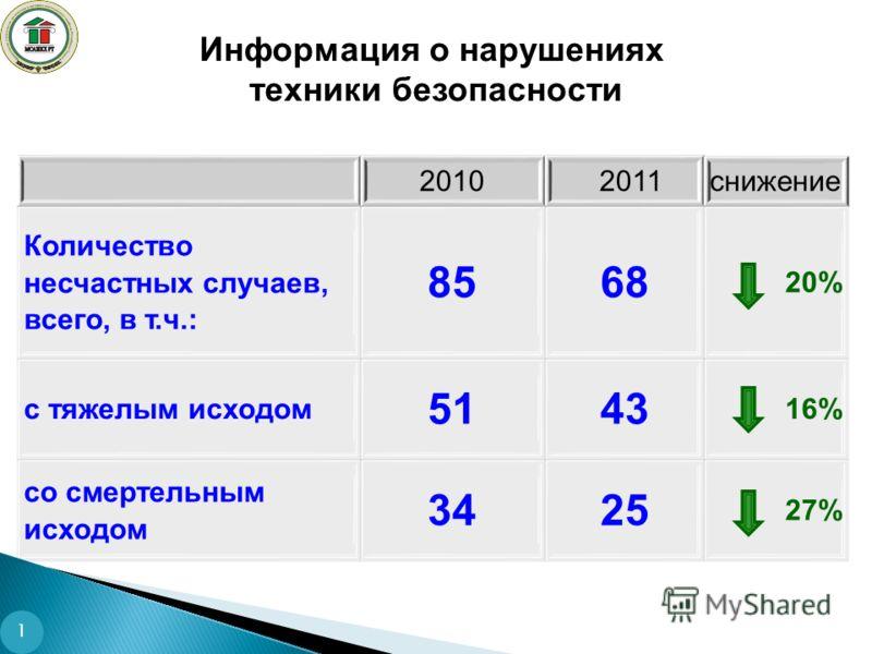Информация о нарушениях техники безопасности 1 2010 2011снижение Количество несчастных случаев, всего, в т.ч.: 8568 20% с тяжелым исходом 5143 16% со смертельным исходом 3425 27%