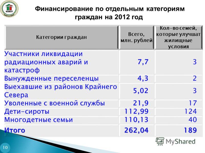 Финансирование по отдельным категориям граждан на 2012 год Категории граждан Всего, млн. рублей Кол-во семей, которые улучшат жилищные условия Участники ликвидации радиационных аварий и катастроф 7,73 Вынужденные переселенцы4,32 Выехавшие из районов