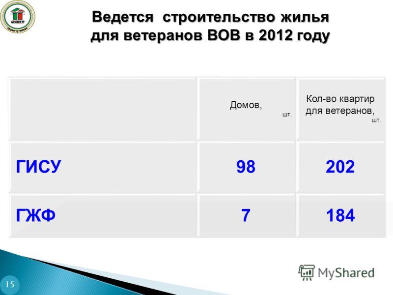 Ведется строительство жилья для ветеранов ВОВ в 2012 году 15