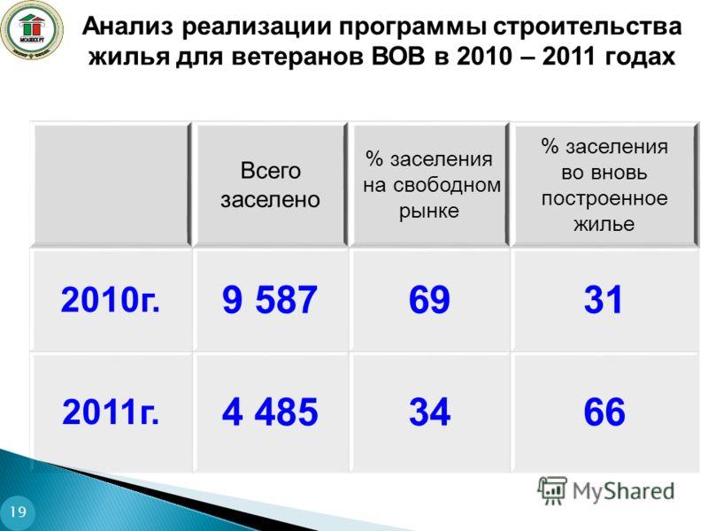 Всего заселено % заселения на свободном рынке % заселения во вновь построенное жилье 2010г. 9 5876931 2011г. 4 4853466 Анализ реализации программы строительства жилья для ветеранов ВОВ в 2010 – 2011 годах 19