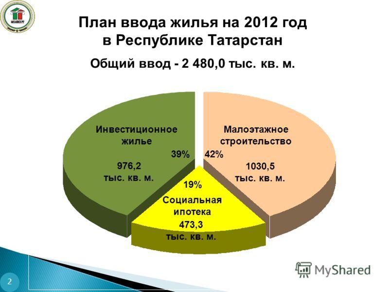План ввода жилья на 2012 год в Республике Татарстан Общий ввод - 2 480,0 тыс. кв. м. Социальная ипотека 42%39% 1030,5 тыс. кв. м. 976,2 тыс. кв. м. 473,3 тыс. кв. м. 19% Инвестиционное жилье Малоэтажное строительство 2