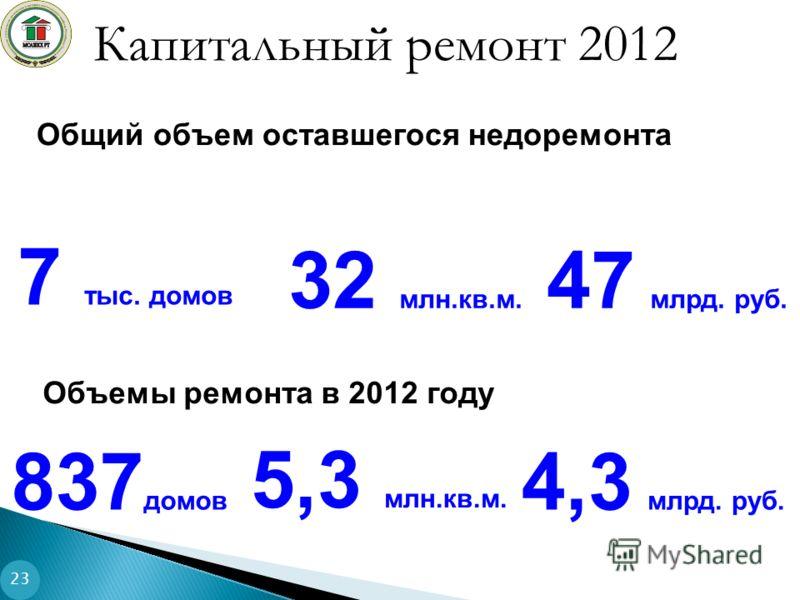 Капитальный ремонт 2012 47 млрд. руб. 7 тыс. домов Общий объем оставшегося недоремонта Объемы ремонта в 2012 году 4,3 млрд. руб. 837 домов 23 32 млн.кв.м. 5,3 млн.кв.м.