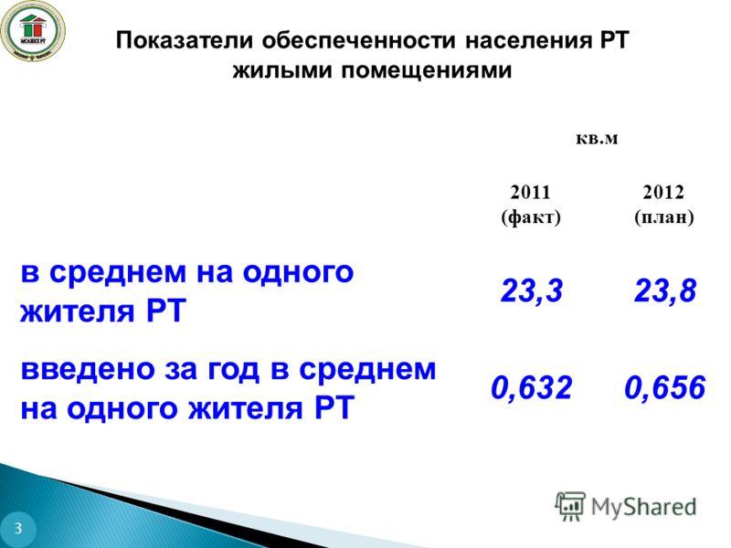 Показатели обеспеченности населения РТ жилыми помещениями 3