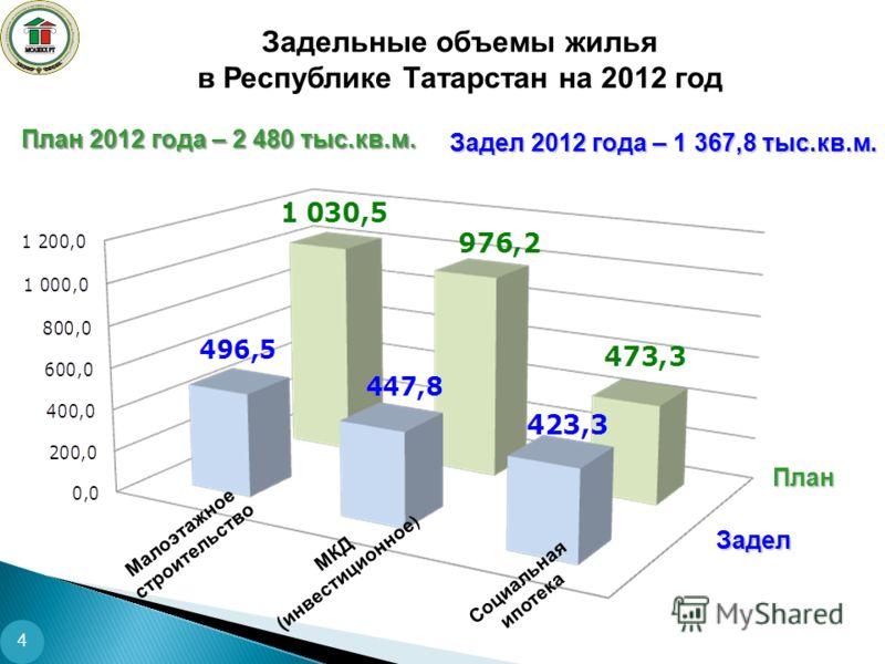 Малоэтажное строительство МКД (инвестиционное ) Социальная ипотека Задельные объемы жилья в Республике Татарстан на 2012 год Задел 2012 года – 1 367,8 тыс.кв.м. План 2012 года – 2 480 тыс.кв.м. План Задел 4