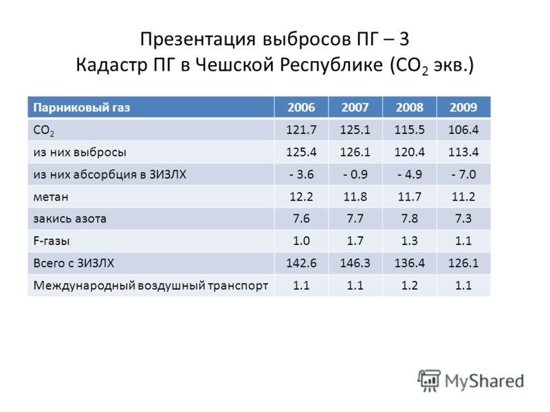 Презентация выбросов ПГ – 3 Кадастр ПГ в Чешской Республике (CO 2 экв.) Парниковый газ2006200720082009 CO 2 121.7125.1115.5106.4 из них выбросы125.4126.1120.4113.4 из них абсорбция в ЗИЗЛХ- 3.6- 0.9- 4.9- 7.0 метан12.211.811.711.2 закись азота7.67.77