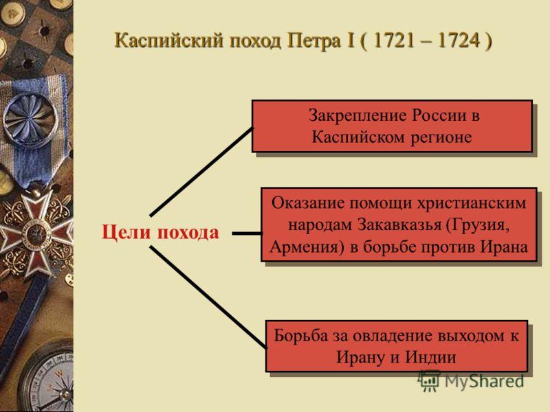 Каспийский поход Петра I ( 1721 – 1724 ) Цели похода Закрепление России в Каспийском регионе Оказание помощи христианским народам Закавказья (Грузия, Армения) в борьбе против Ирана Борьба за овладение выходом к Ирану и Индии