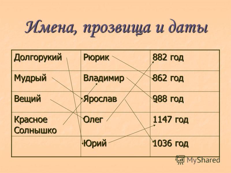 Имена, прозвища и даты ДолгорукийРюрик 882 год МудрыйВладимир 862 год ВещийЯрослав 988 год Красное Солнышко Олег 1147 год Юрий 1036 год