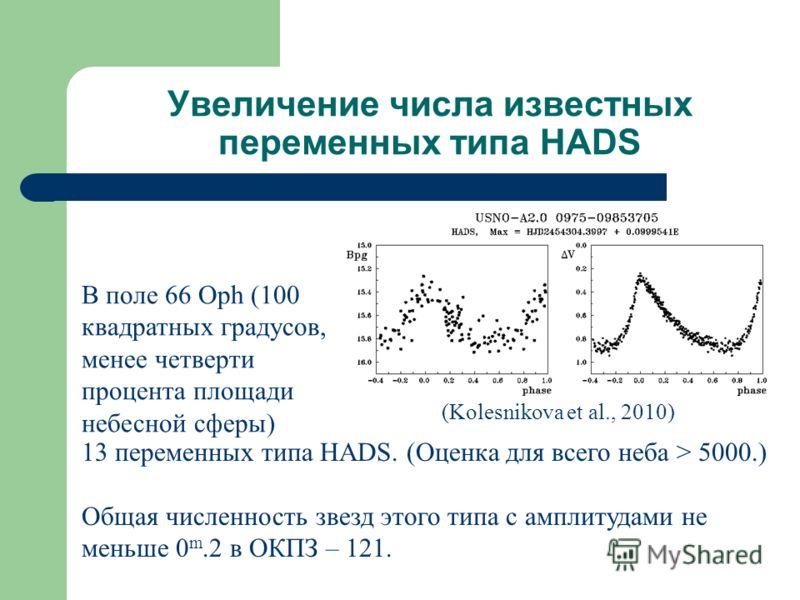 Увеличение числа известных переменных типа HADS В поле 66 Oph (100 квадратных градусов, менее четверти процента площади небесной сферы) 13 переменных типа HADS. (Оценка для всего неба > 5000.) Общая численность звезд этого типа с амплитудами не меньш